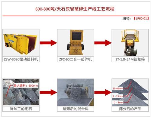 日产600-800吨方案一