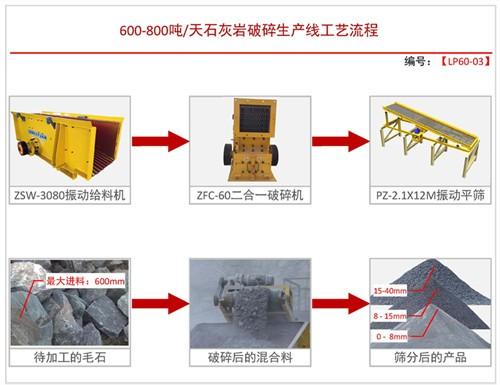 日产600-800吨方案三