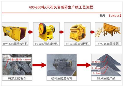 日产600-800吨方案五