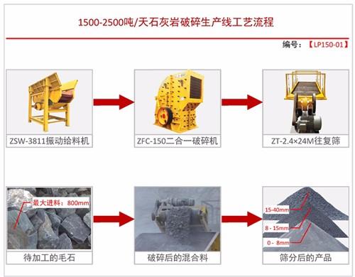 日产1500-2500吨方案一