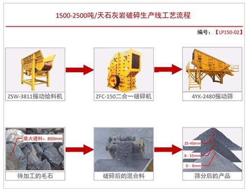 日产1500-2500吨方案二
