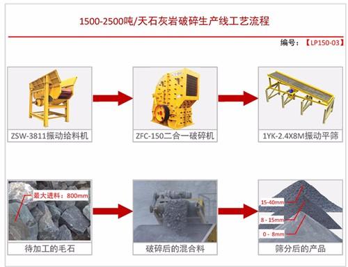 日产1500-2500吨配置方案三