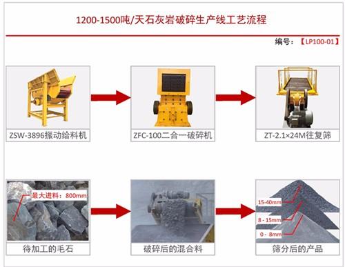 日产1200-1500吨配置方案一